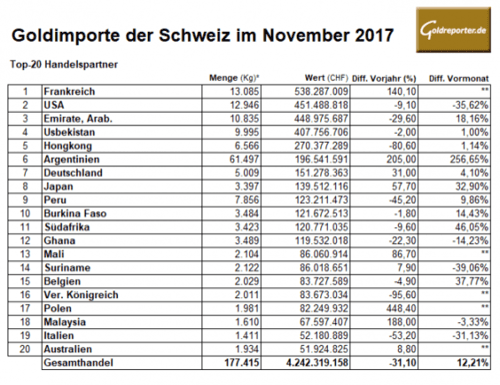 Gold-Importe, Schweiz