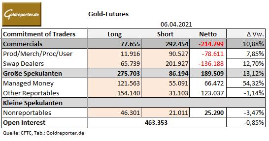 CoT-Daten, Gold, COMEX