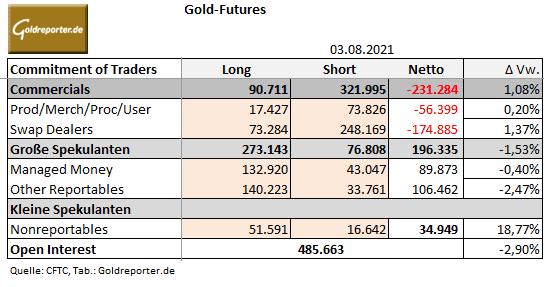 Gold, CoT-Daten, COMEX