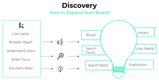 apple search ads discovery