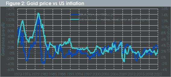 Goldpreis, Inflation