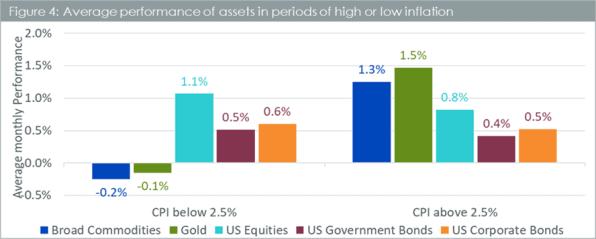 Gold, Rohstoffe, Aktien, US-Bonds