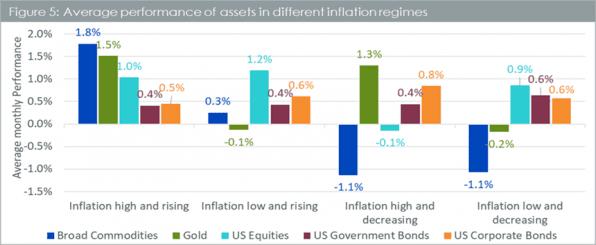 Goldpreis, Inflationsrate