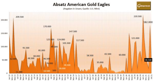 Goldmünzen, American Eagle, Gold, Absatz