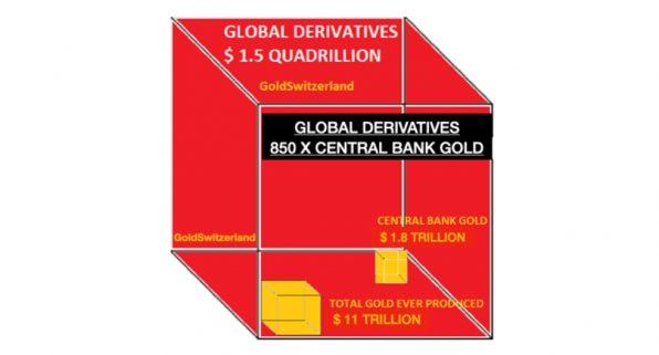 Derivate, weltweit, Volumen