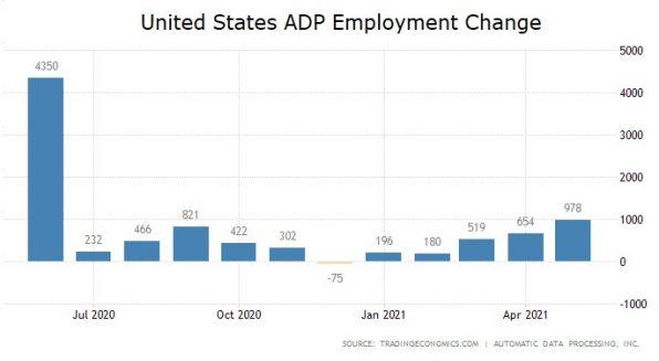 ADP, US-Arbeitsmarkt