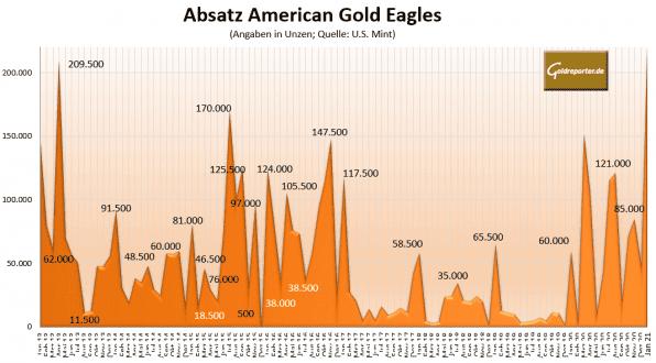 Gold, Absatz, Eagles, US Mint