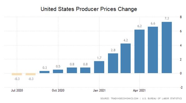 USA, Erzeugerpreise, PPI, Inflation