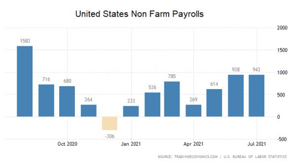 US-Arbeitsmarkt, Arbeitslose, USA