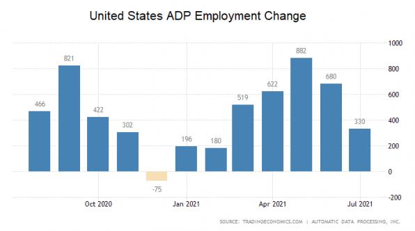USA, Arbeitsmarkt, ADP
