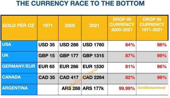 Währungen, Abwertung, Gold