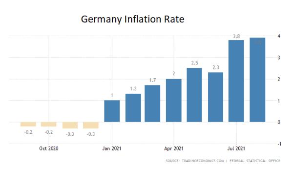 Inflation, Deutschland, August 2021