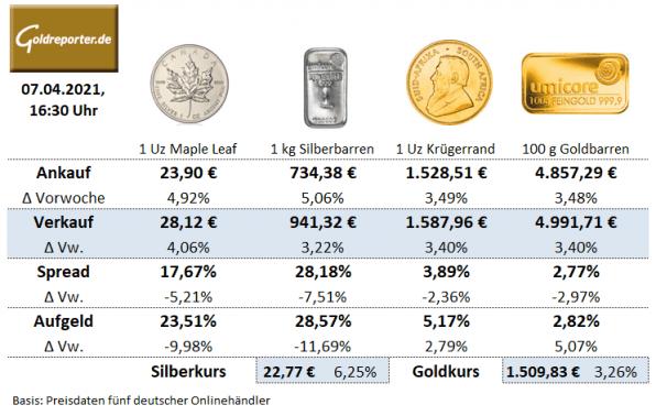 Goldmünzen, Silbermünzen, Preise, Aufgeld