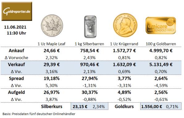 Silbermünzen, Goldmünzen, Preise, Maple Leaf, Krügerrand