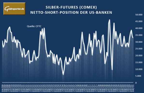 Silber, Futures, Banken, Short