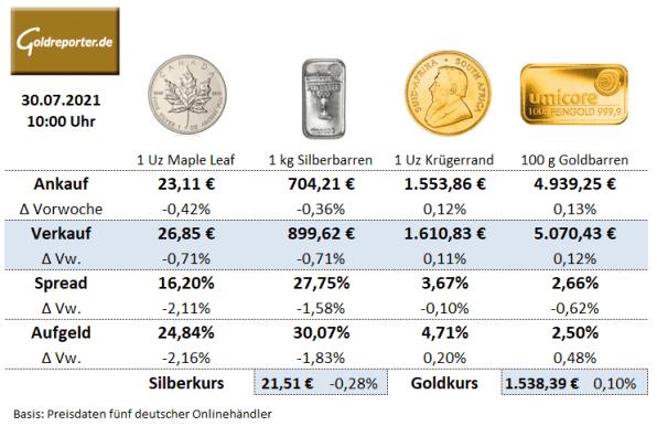 Gold kaufen, Goldmünzen, Goldbarren, Silbermünzen, Preise, Aufgeld
