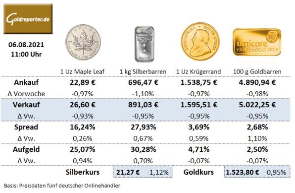 Goldmünzen, Goldbarren, Silbermünzen, Preise, Aufgeld, KW31-2021