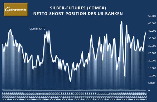 Silber, US-Banken, Futures, COMEX