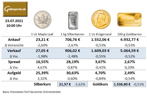 Gold kaufen, Goldmünzen, Silbermünzen, Goldbarren, Preise, Aufgeld