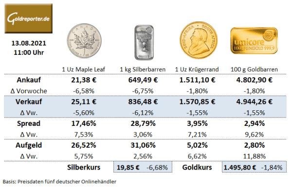 Goldmünzen. Silbermünzen, Goldbarren, Aufgeld, Preise