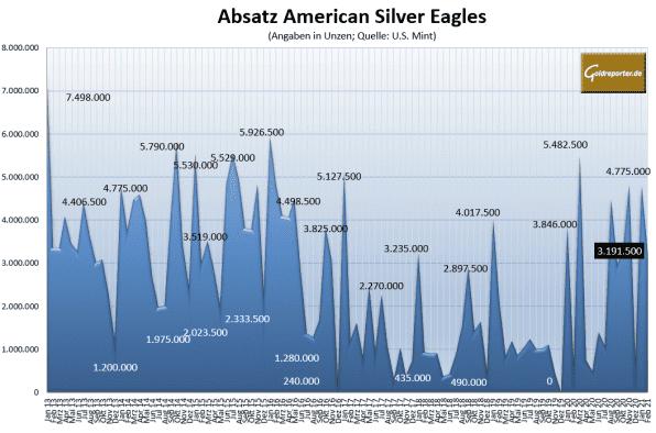 Silber, Münzen, American Eagle, Absatz