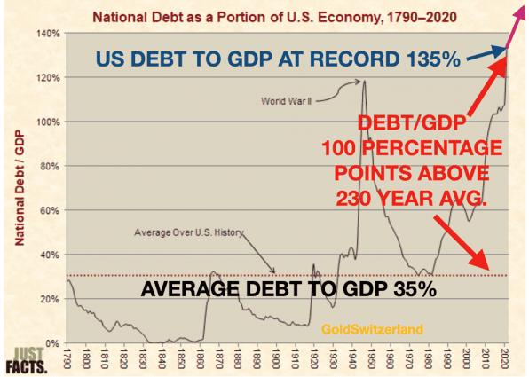 Schuldenquote, USA, Historie, Geschichte