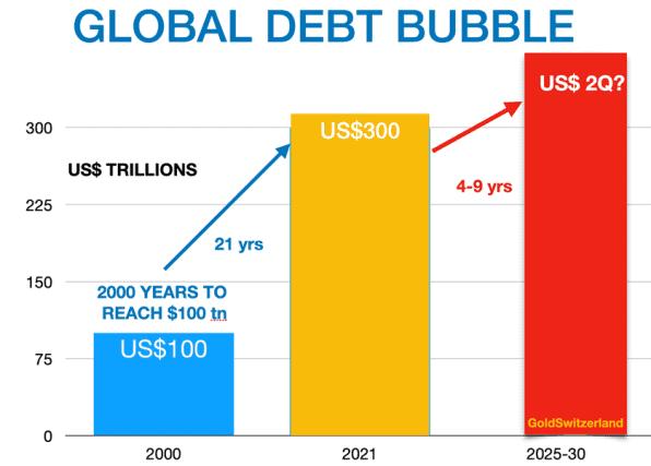 Schuldenblase, weltweit