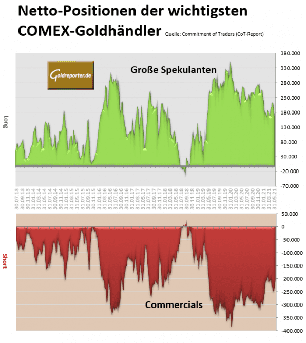 Gold, CoT, Futures
