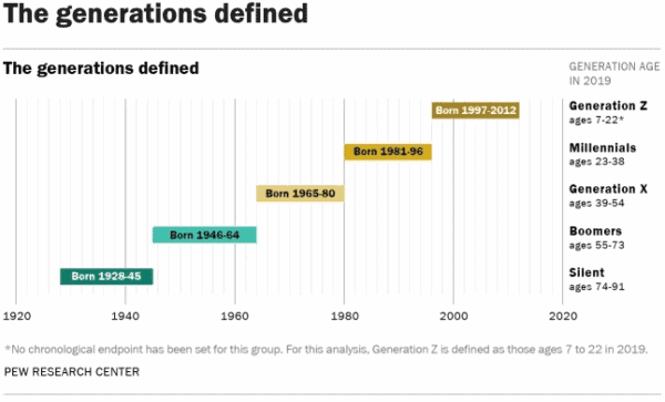 Chart showing the years spanning each of the generations