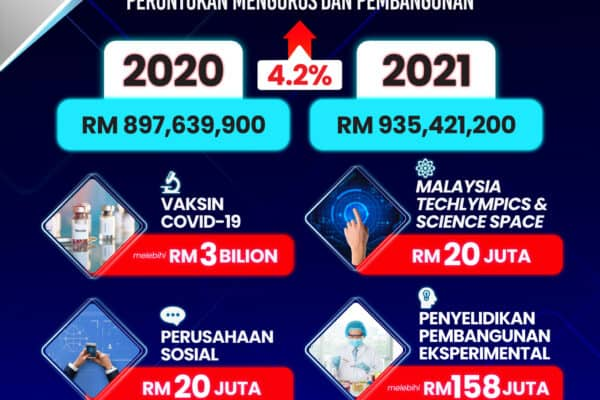 Belanjawan Infografik 1