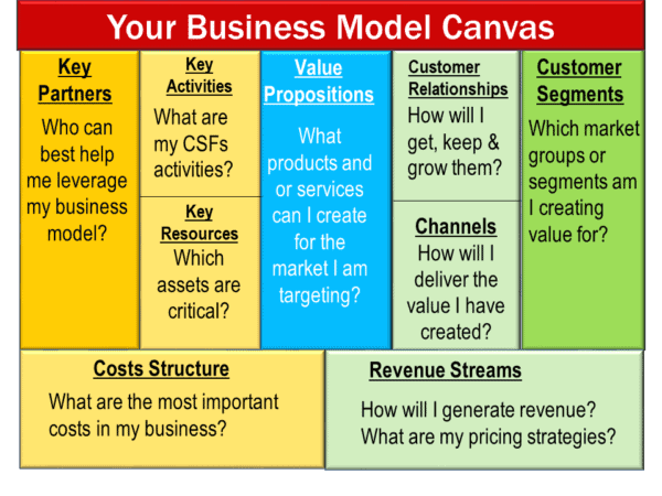 image showing a completed business model canvas