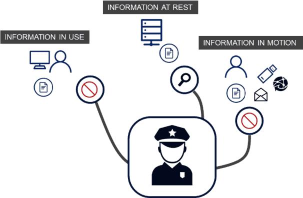 estado información DLP