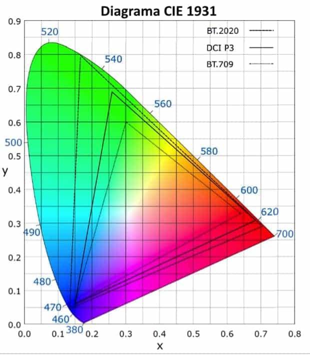 Diagrama de color CIE 1931