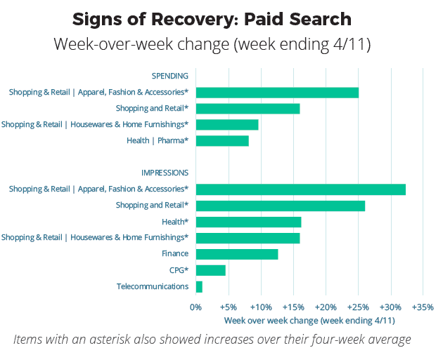 paid search signs of recovery