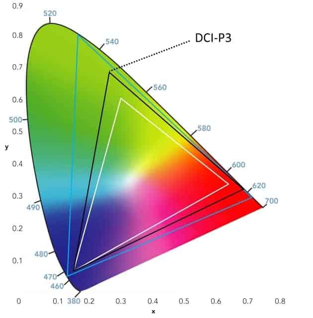 Gama de color DCI-P3
