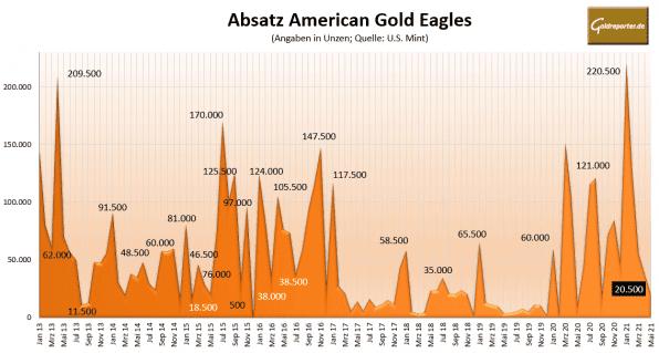 Goldmünze, American Eagle