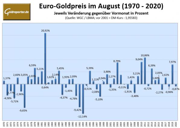 Gold, Goldpreis, August