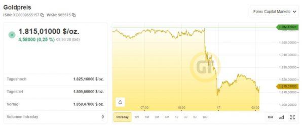 Gold, Goldpreis, Chart, Fed-Sitzung