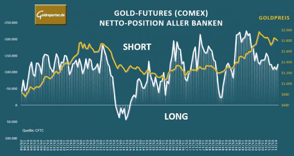 Gold. Gold-Futures, Banken, COMEX, Goldpreis