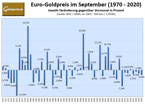 Goldpreis, Euro. Statistik