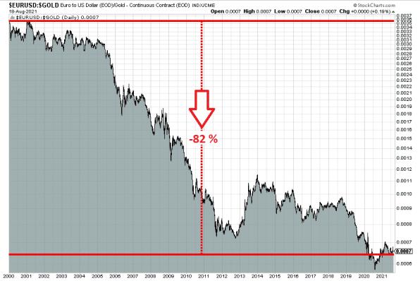 Gold, Goldpreis, Euro, abgewertet