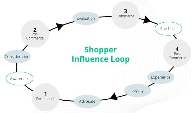 shopper-centric approach