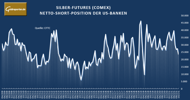Silber. Futures, US-Banken, short