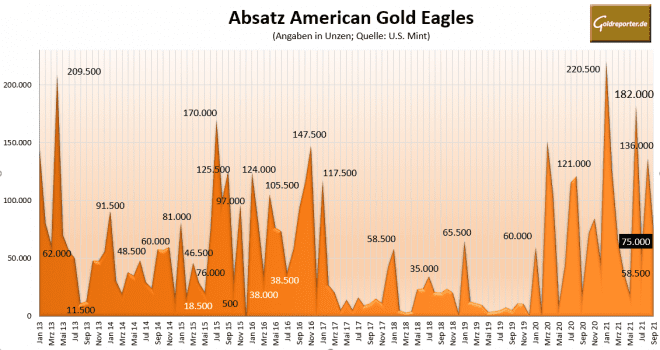 Gold, American Eagles, Goldmünzen, Münzen, Absatz