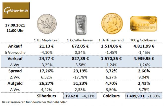 Goldmünzen, Goldbarren, Silbermünzen, Preise, Aufgeld, 17. September 2021