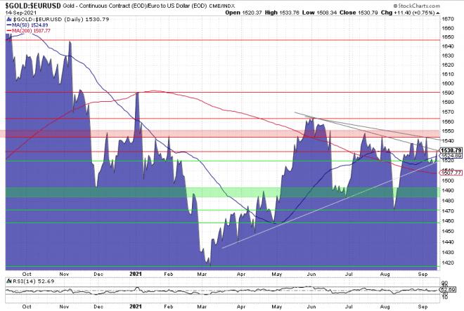 Gold., Goldpreis, Charttechnik, Goldchart, Chart, Euro
