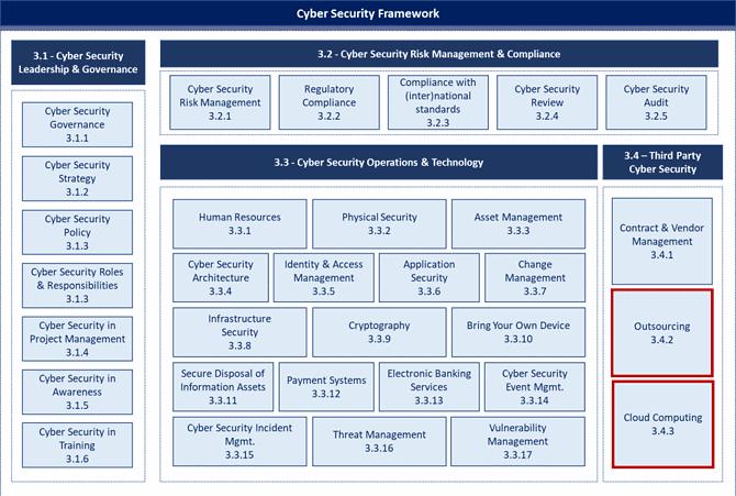 SAMA framework compliance third parties