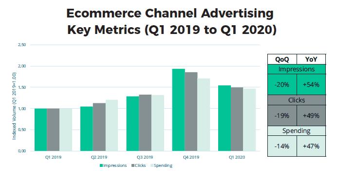 ecommerce advertising key metrics