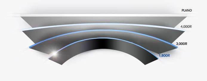 Radios de curvatura televisor curvo