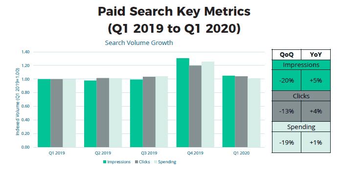 paid search key metrics